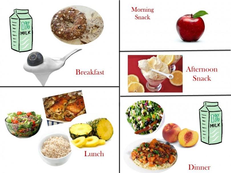 1800 Calorie Diabetic Diet Plan – Wednesday
