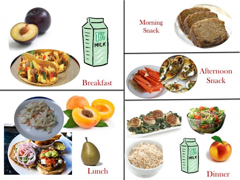 1800 Calorie Diabetic Diet Plan – Sunday