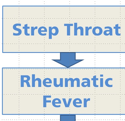 causes and symptoms of rheumatic fever Educational articles about common rheumatic diseases and conditions and tips for living well with rheumatic  periodic fever,  college of rheumatology.