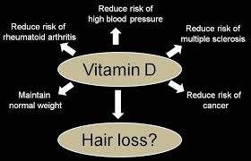 Result Of Vitamin D