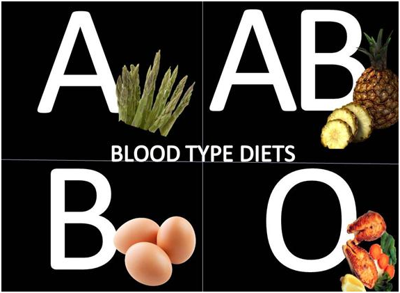 The Blood type Diet and Different Blood Types