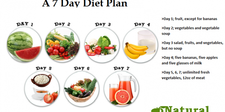 7 Day Diet Plan