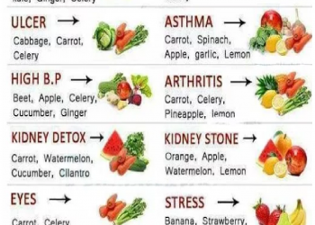 Juice Cure and its Benefits