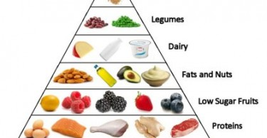 Low Carb Diet Meal Plans