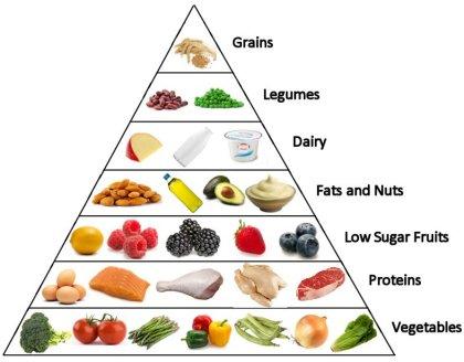 High Calorie Dinner Foods